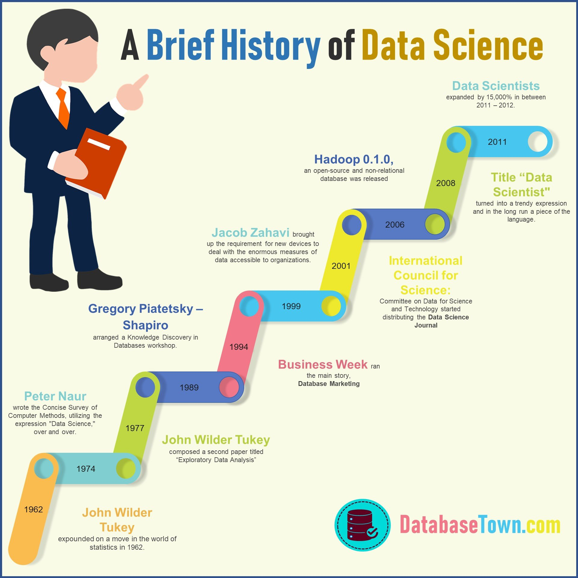 A Brief History of Data Science infographic