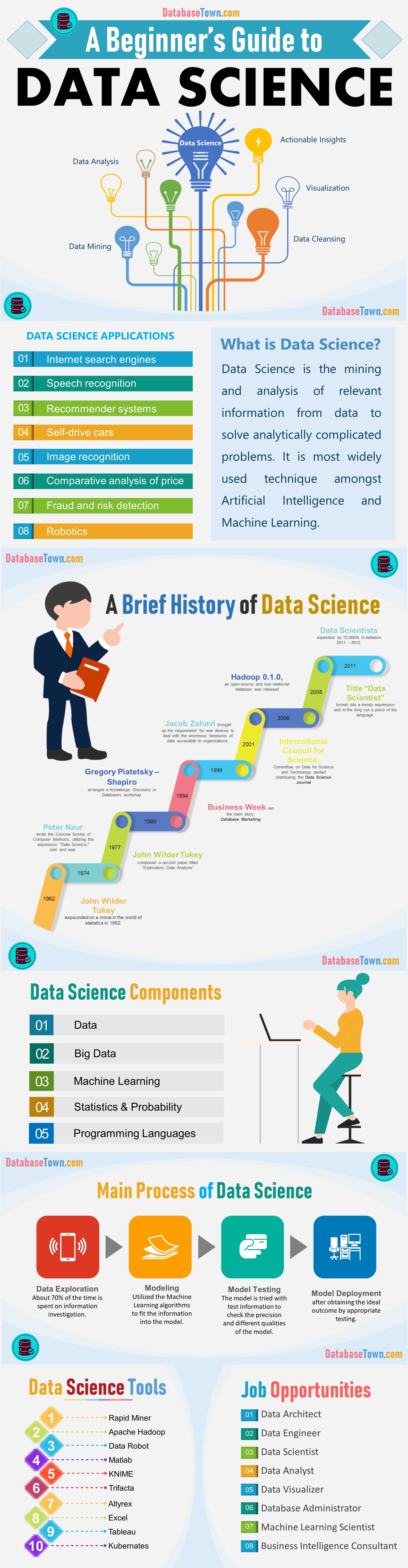 Introduction to Data Science| A Beginner's Guide (infographic)