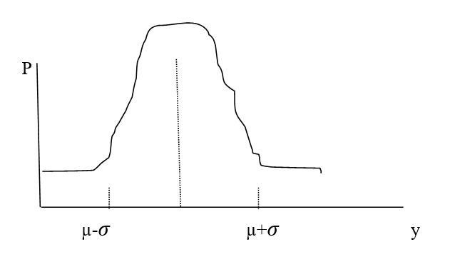 The more overfilled the mid of the distribution, the more data falls within that interval