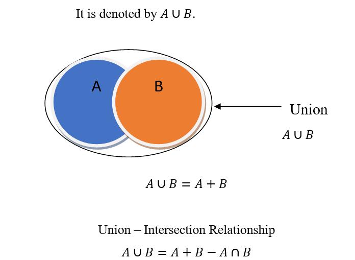 a union b