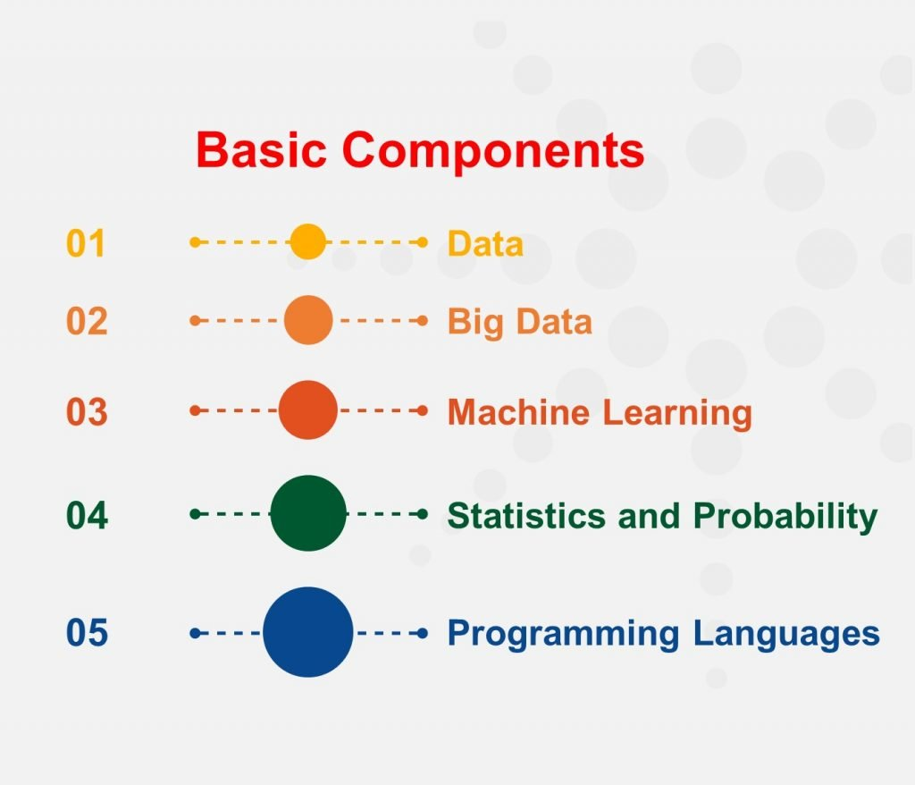 basic components of data science