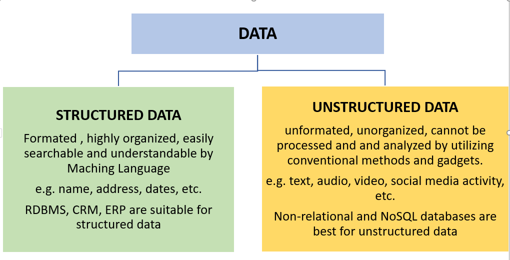 different-between-structured-and-unstructured-data