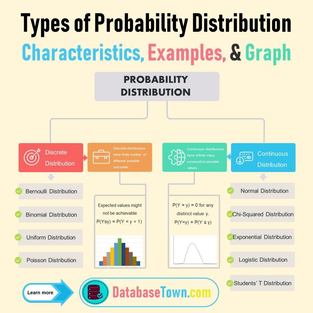 Types of Probability Distribution Characteristics, Examples, & Graph
