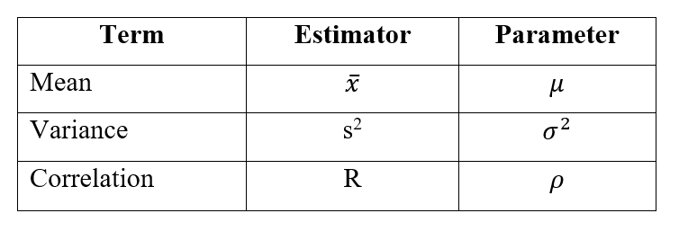 examples of estimator and equivalent parameter