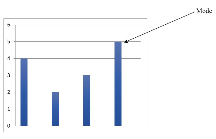 mode graph