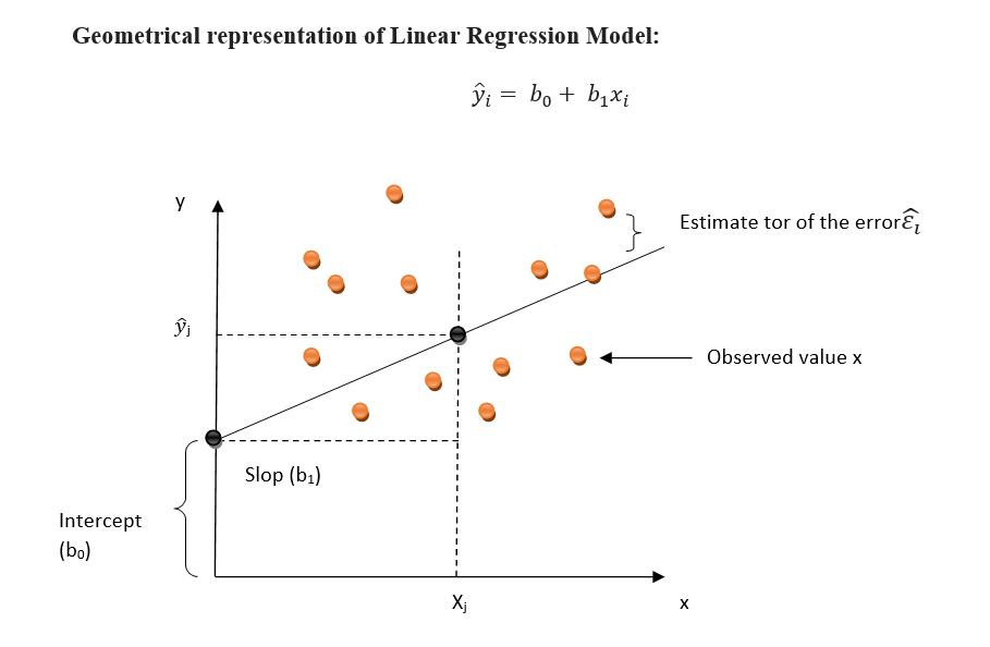 Geometrical representation of Linear Regression Model