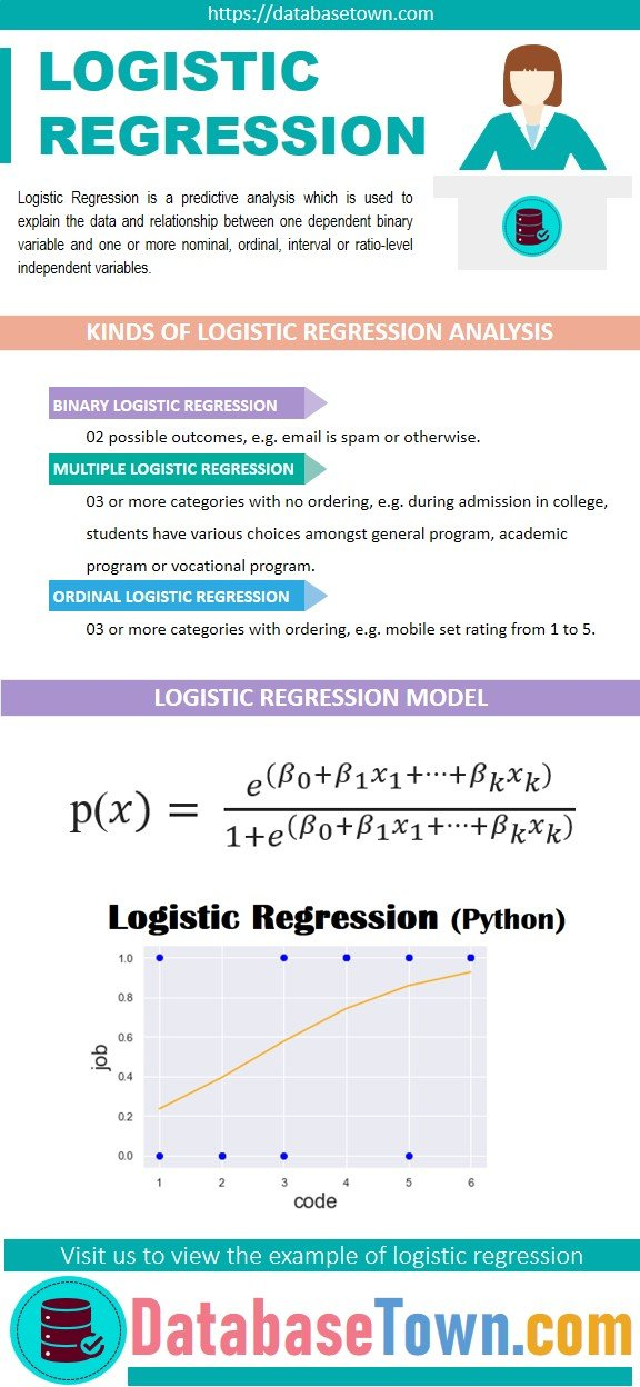 logistic regression python explained