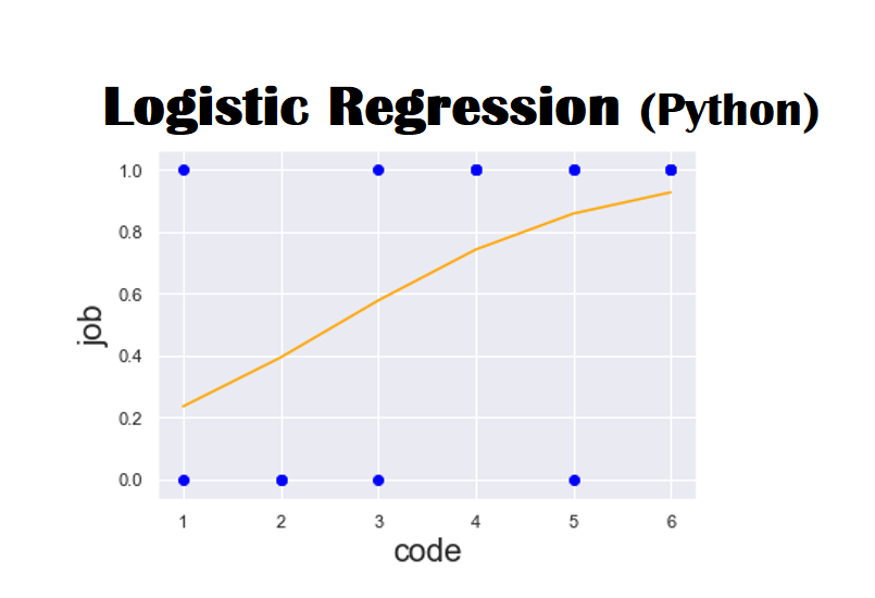 logistic regression python example