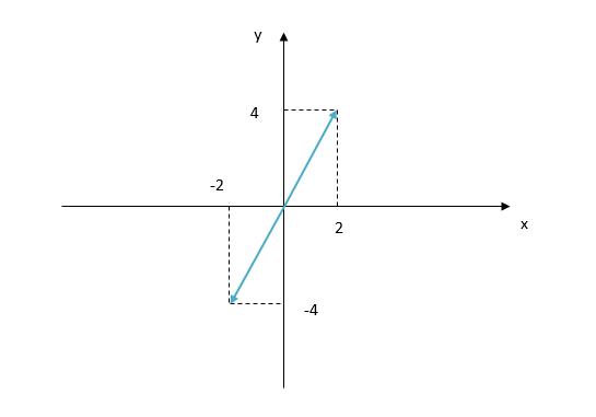 two dimensional matrix