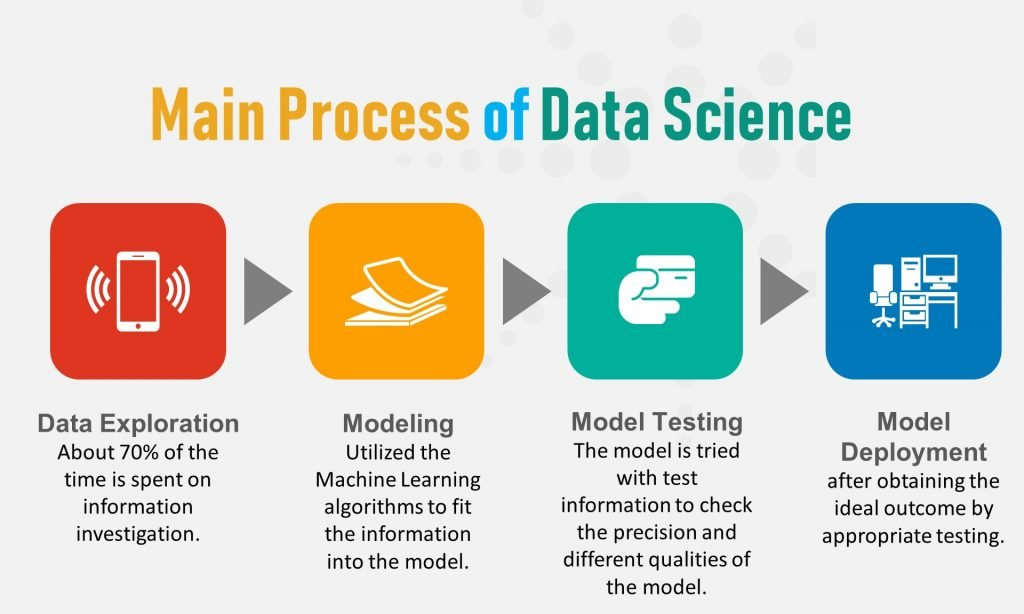 Main processes of Data Science