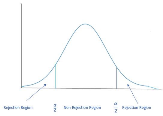 non rejection region