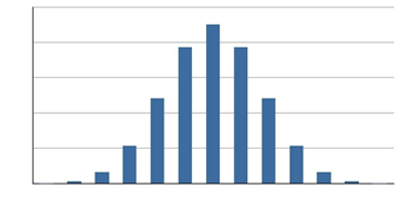 Binomial distribution graph