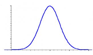 Continuous Distributions graph