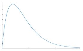 Chi-Squared distribution graph