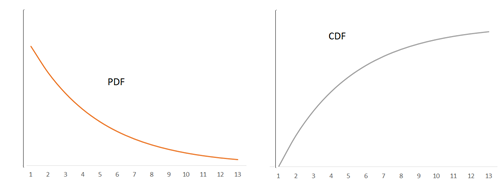 exponential distribution graph