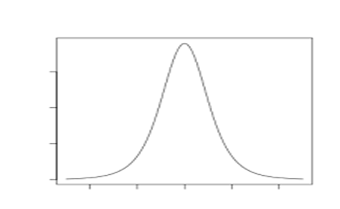 Students' T Distribution graph