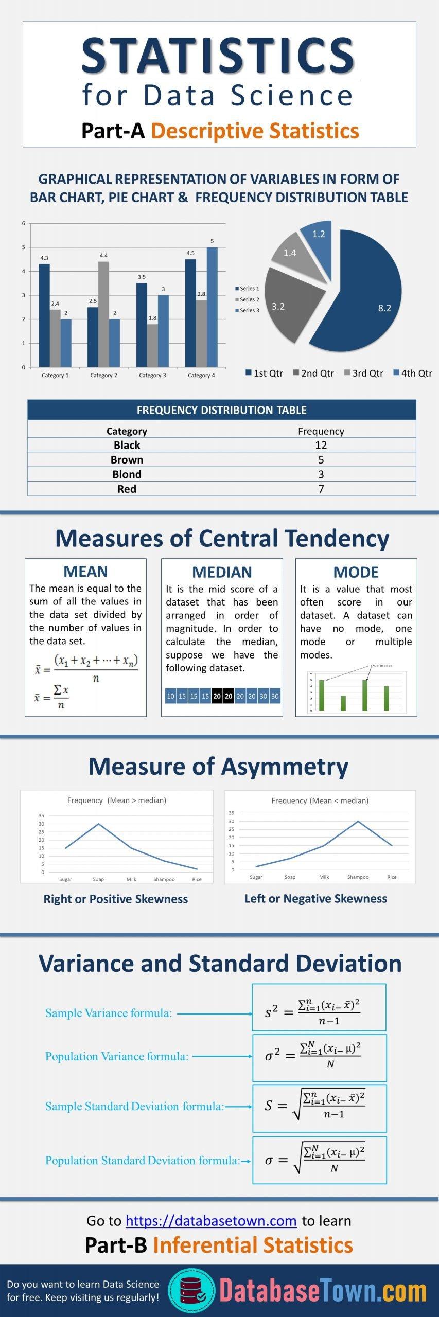 Statistics for Data Science (Descriptive Statistics)