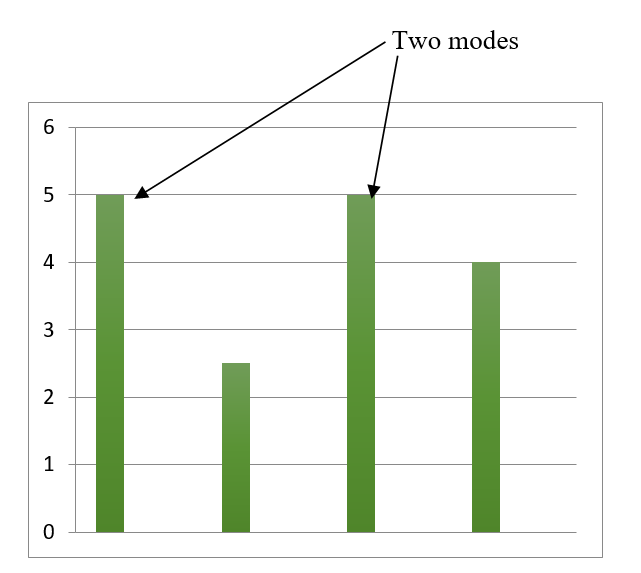 two modes graph